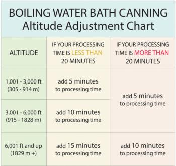 Chart applies to steam canning