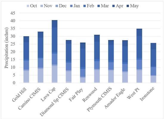 Chart All Stations Precip thru 6-7-18 (3)